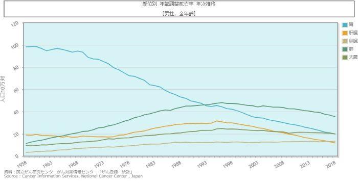 男性のがん死亡率の推移