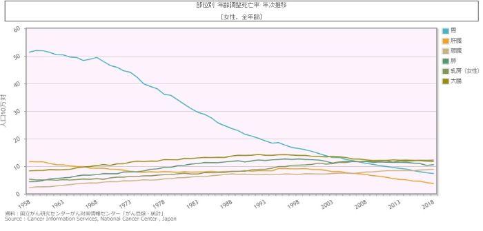 女性のがん死亡率の推移